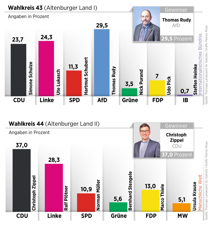Übersicht der Ergebnisse - OVZ (28.10.19)