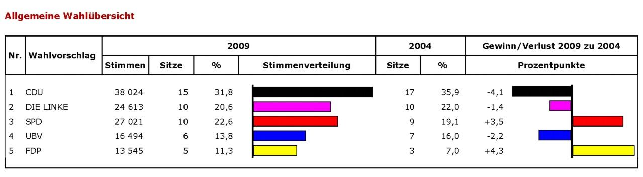 Wahlstatistik Kommunalwahl SOK