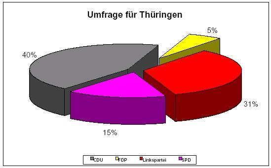 FDP erneut laut Umfrage im Landtag