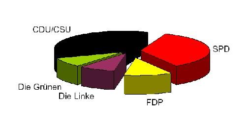 FDP bei elf Prozent