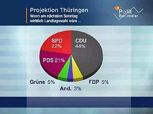 ZDF-Politbarometer vom 4.6.2004