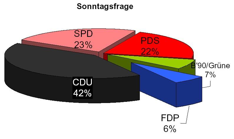 FDP erhält sechs Prozent (TA/aproxima)