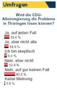Wenig Vertrauen in CDU-Landesregierung