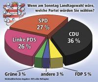 Thüringen-Trend vom 3.1.2006(Grafik: Freies Wort)