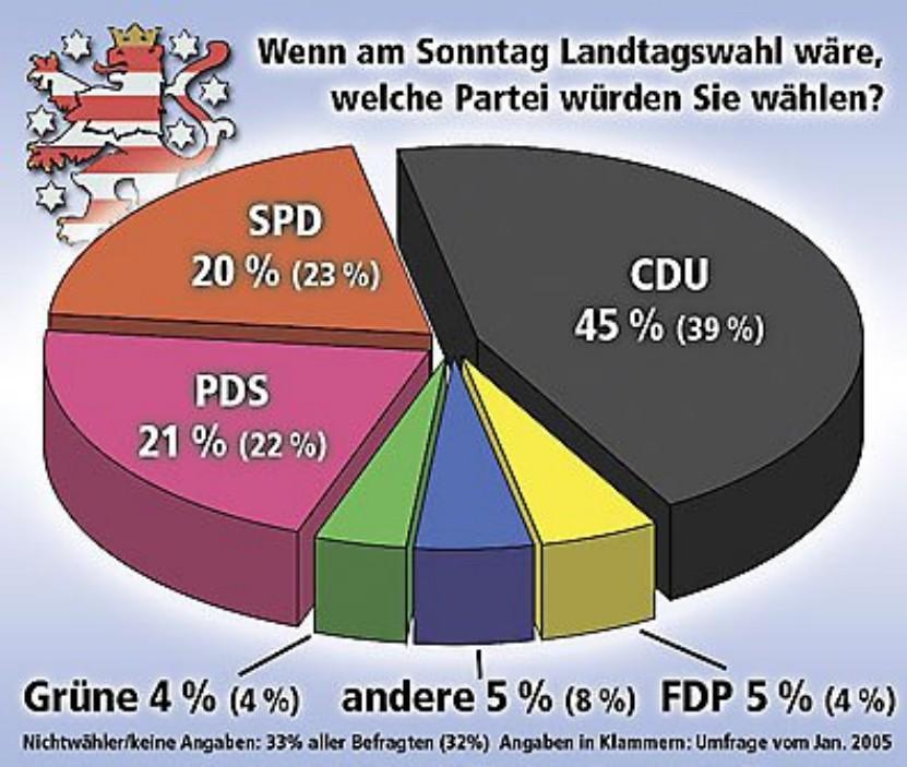 Laut Umfrage 5 % für die FDP (Grafik: Freies Wort)