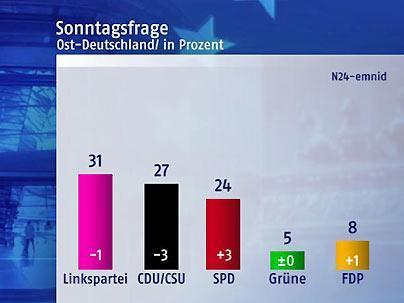 Ost-FDP bei acht Prozent (N24-Grafik)